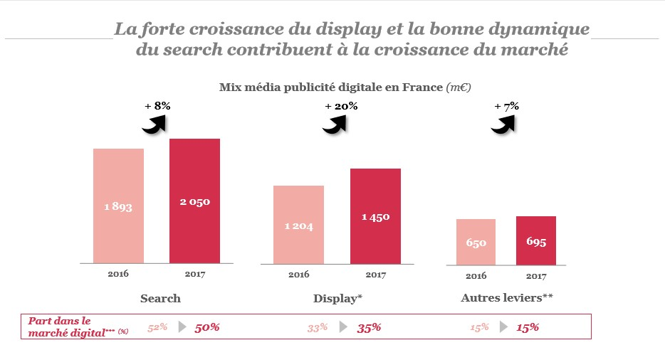 Etude observatoire webmarketing : display & search - blog web - k4tegori