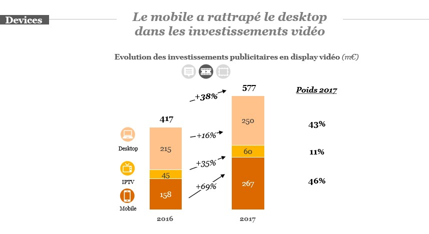 Vidéo & mobile - analyse e-marketing 2018 - k4tegori